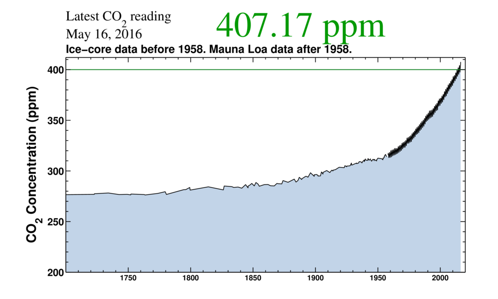 Graph showing rising CO2 levels, now at 407 PPM.